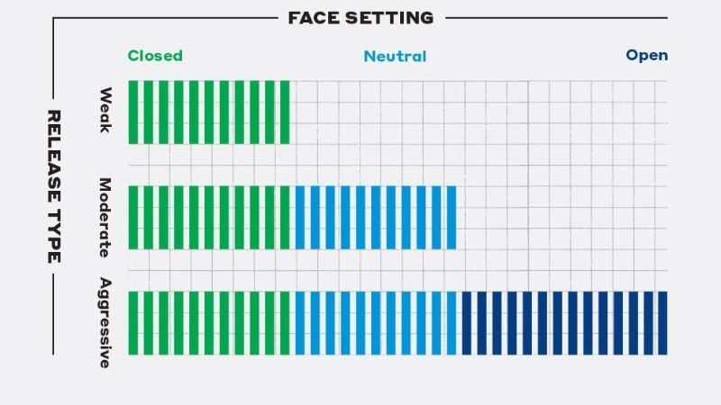 Cách đặt mặt gậy liên quan mật thiết tới chất lượng của cú đánh bóng