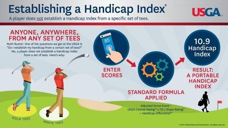 Handicap là một thuật ngữ cơ bản mà golfer nào cũng cần phải biết