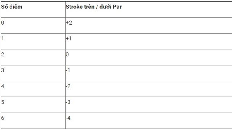 Nếu một người chơi có nhiều hơn hai gậy bằng Par, họ không cần phải hoàn thành lỗ và có điểm là 0