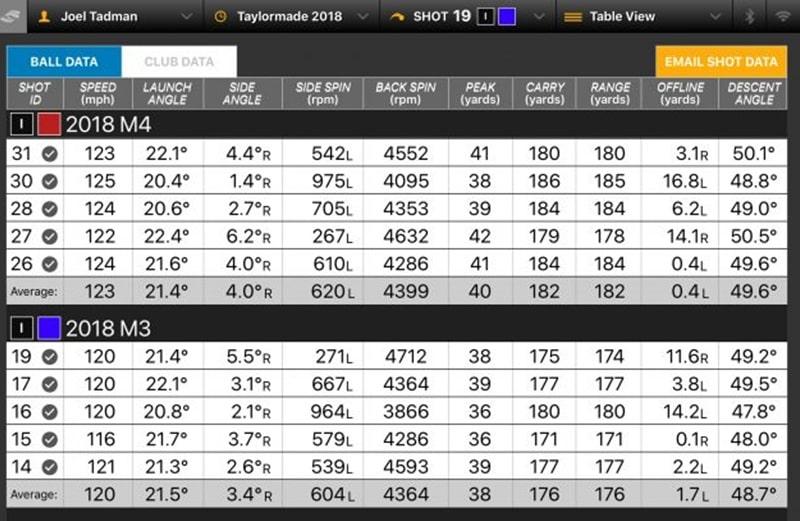 Dữ liệu thực nghiệm gậy Taylormade M4 vs M3